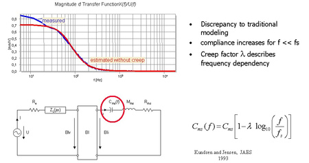 The frequency dependent compliance Cms(f) describes the visco-elastic behaviour of the suspension, such as creeping and increased compliance at low frequencies. A low creep factor Cms is desired to get a minimal dc displacement if the asymmetrical transdu