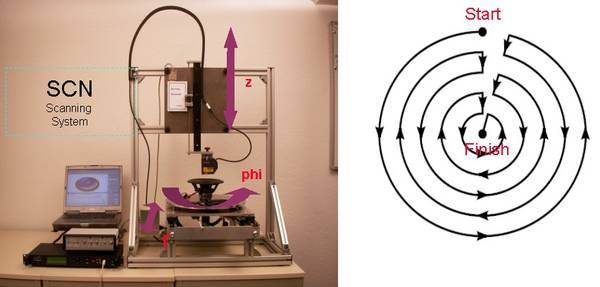 The Scanning Vibrometer (SCN) uses a turntable and two linear actuators for scanning of arbitrary surfaces in polar coordinates.