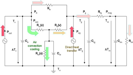 Nonlinear equivalent circuit describing the heat flow in electro-acoustical transducers.