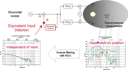 The figure above illustrates the calculation of the equivalent input distortion as performed by the TRF module. The harmonic distortion found in the sound pressure signal depends on the receiving point r and the properties of the particular transfer path