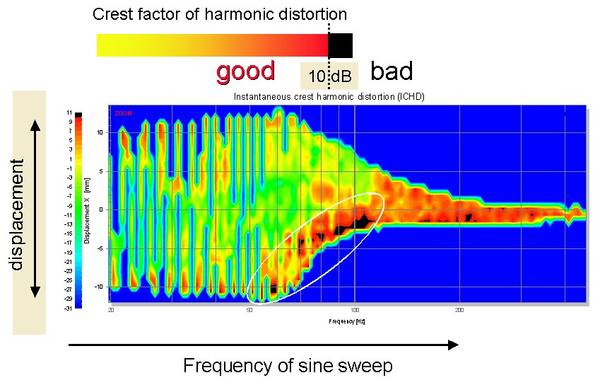 The figure above shows the detection of Rub & Buzz and other impulsive distortion within the R&D SYSTEM using the TRF PRO module. For a sinusoidal sweep stimulus (chirp), the instantaneous crest factor of the higher-order harmonics is plotted as a color v