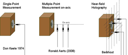 The figure above illustrates different kinds of methods developed for acoustical near-field measurements.