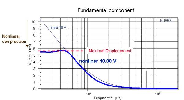 The figure above shows the amplitude of the voice coil displacement versus frequency. Below the resonance frequency, the nonlinearities of the transducer, such as the force factor Bl(x) and stiffness Kms(x), decrease the fundamental component below the va