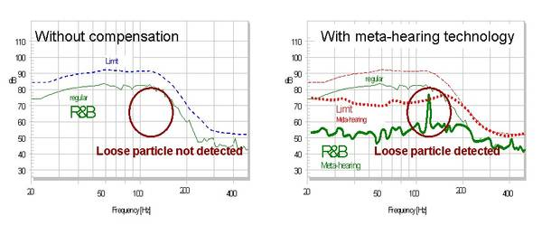 The left figure above illustrates the masking of the loose particle defect by regular motor and suspension distortion. The right figure shows the Meta-hearing technology of the KLIPPEL QC System where the regular distortion in the R&B measure is compensat