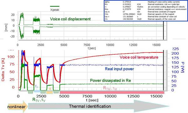 State variables (voice coil temperature, displacement, input power) versus measurement time during thermal parameter measurement.