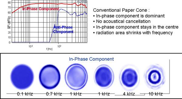 The figure above shows the results of a paper cone's radiation analysis. The SPL response of the in-phase component which generates the sound pressure is always 15 dB higher than the anti-phase component which contributes destructively to the total outp